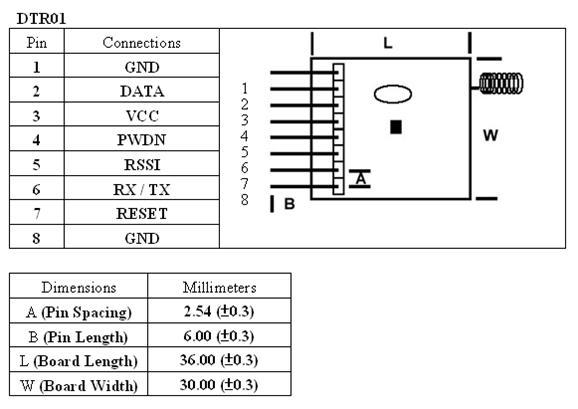 Transceiver Module